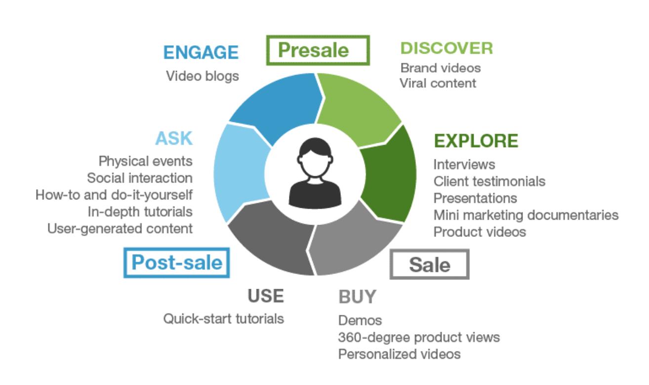 B2B video marketing