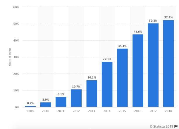 mobile stat_hubspot templates