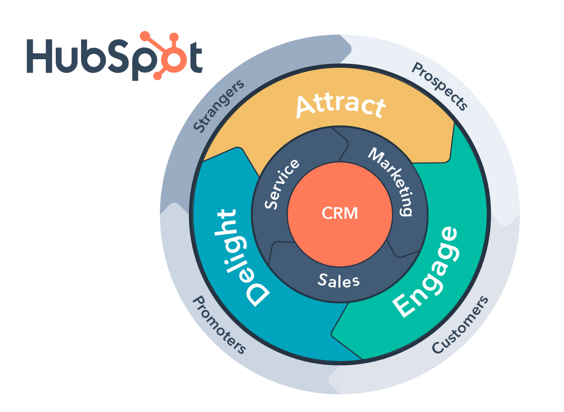 Blog Image_what is hubspot