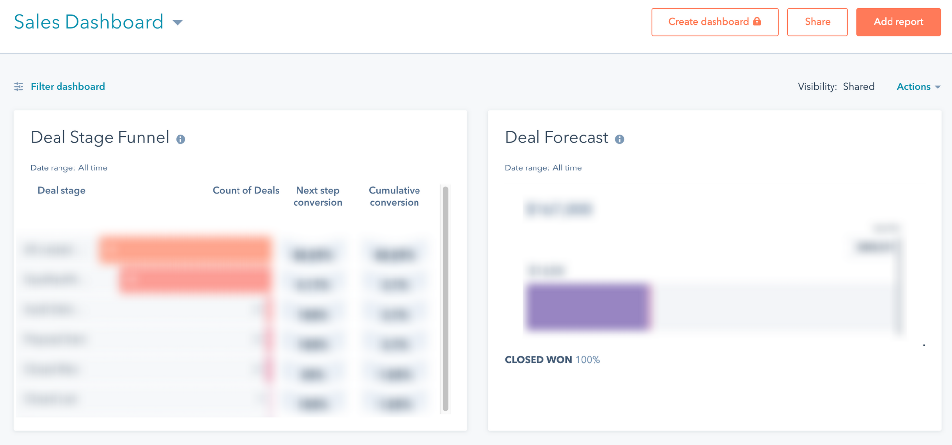 sales dashboard blog
