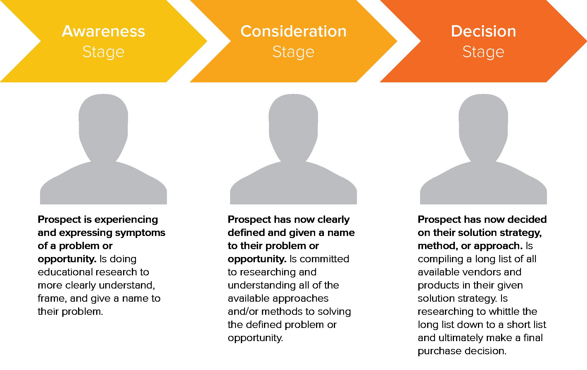 Buyers Journey_HubSpot Lead Scoring