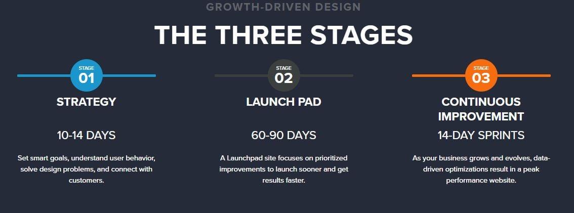 Hubspot Growth Driven Design