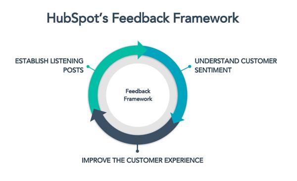 HubSpot Feedback Framework
