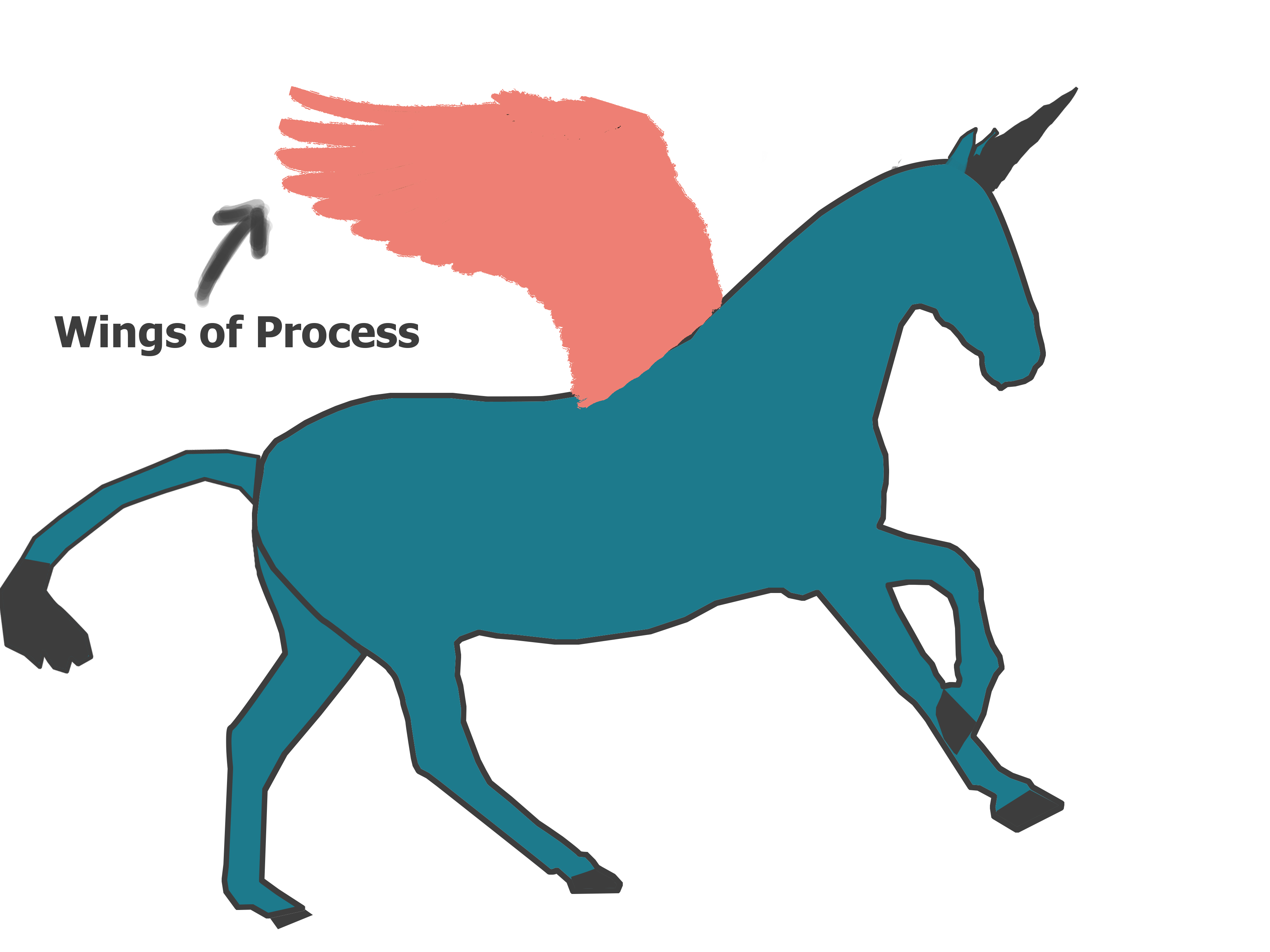 wings of process